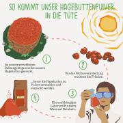 Bio-Hagebuttenpulver aus EU-Wildsammlung